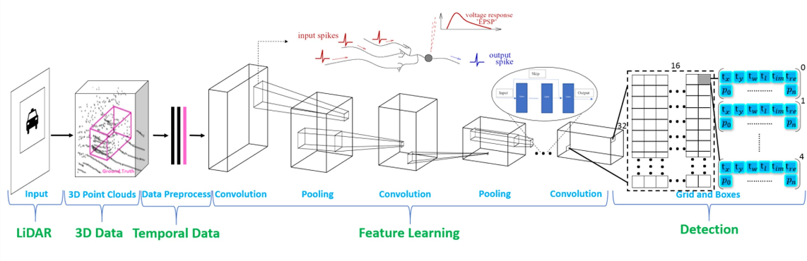 Figure 1 for Deep SCNN-based Real-time Object Detection for Self-driving Vehicles Using LiDAR Temporal Data