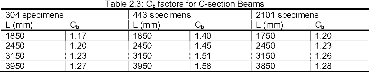 Table 2 2 from design for the sectional-gloBal interaction