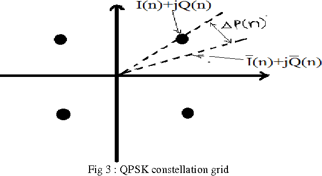 Figure 3 from SDR Transceiver Architecture on FPGA : A Review