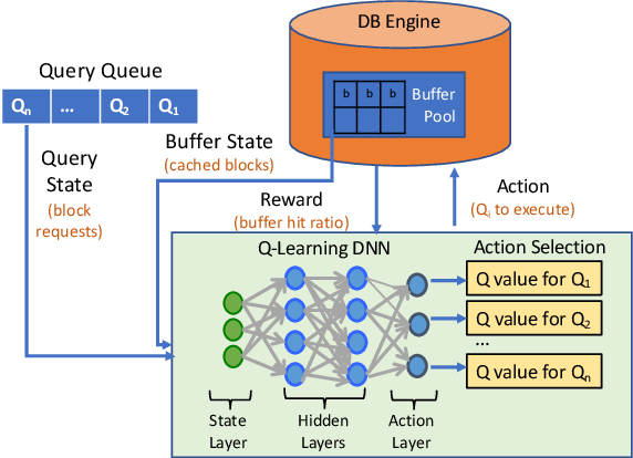 Figure 1 for Buffer Pool Aware Query Scheduling via Deep Reinforcement Learning
