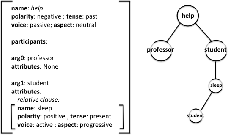 Figure 1 for Assessing Composition in Sentence Vector Representations