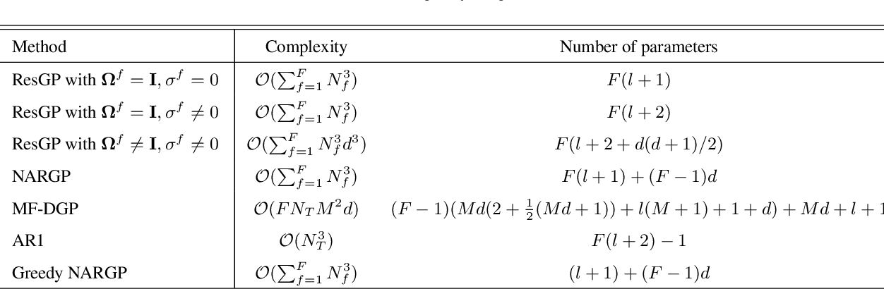 Figure 1 for Residual Gaussian Process: A Tractable Nonparametric Bayesian Emulator for Multi-fidelity Simulations