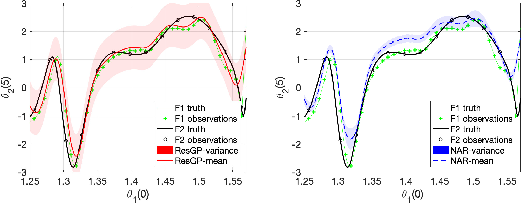 Figure 3 for Residual Gaussian Process: A Tractable Nonparametric Bayesian Emulator for Multi-fidelity Simulations