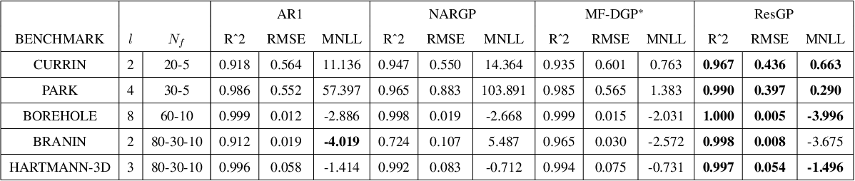 Figure 4 for Residual Gaussian Process: A Tractable Nonparametric Bayesian Emulator for Multi-fidelity Simulations