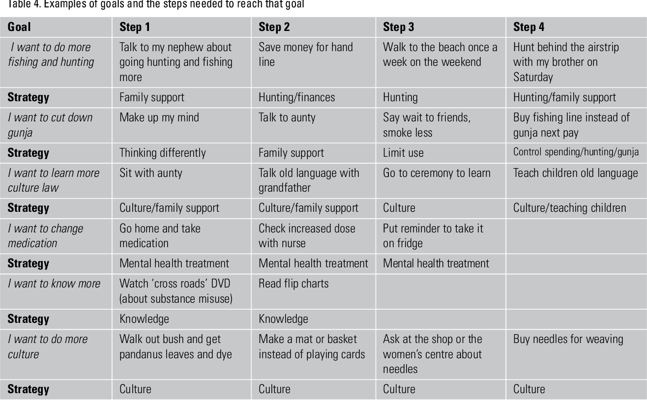 Table 4 from Motivational care planning - self management ...