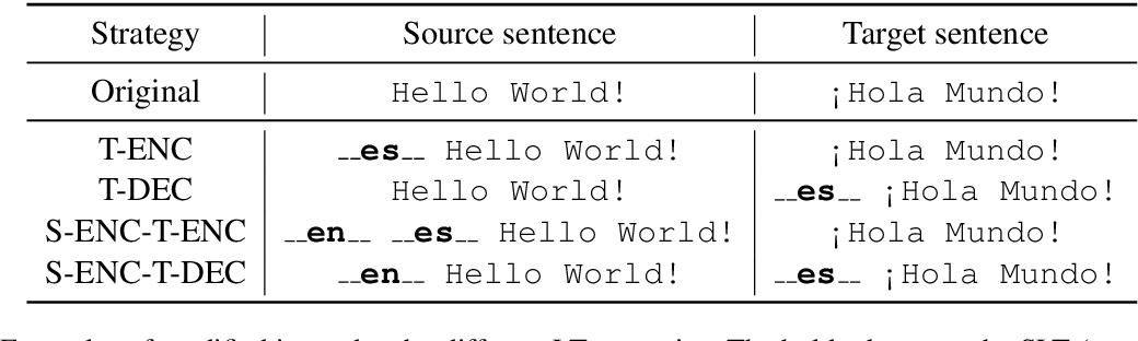 Figure 1 for Language Tags Matter for Zero-Shot Neural Machine Translation