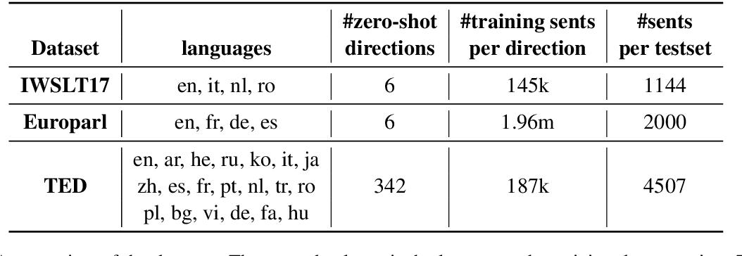 Figure 3 for Language Tags Matter for Zero-Shot Neural Machine Translation