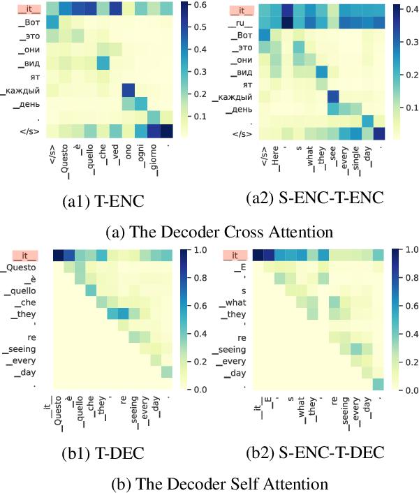 Figure 4 for Language Tags Matter for Zero-Shot Neural Machine Translation