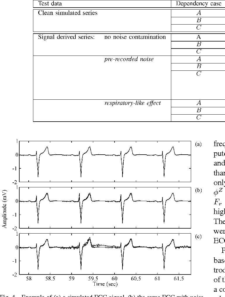 Figure 4 from QT variability and HRV interactions in ECG