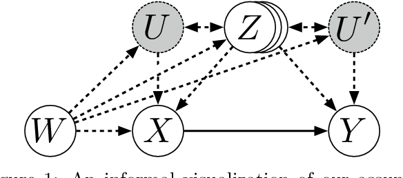 Figure 1 for Differentiable Causal Backdoor Discovery