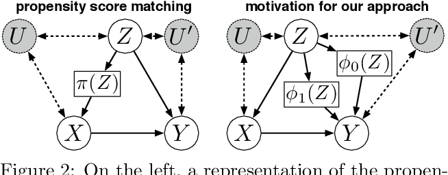 Figure 3 for Differentiable Causal Backdoor Discovery