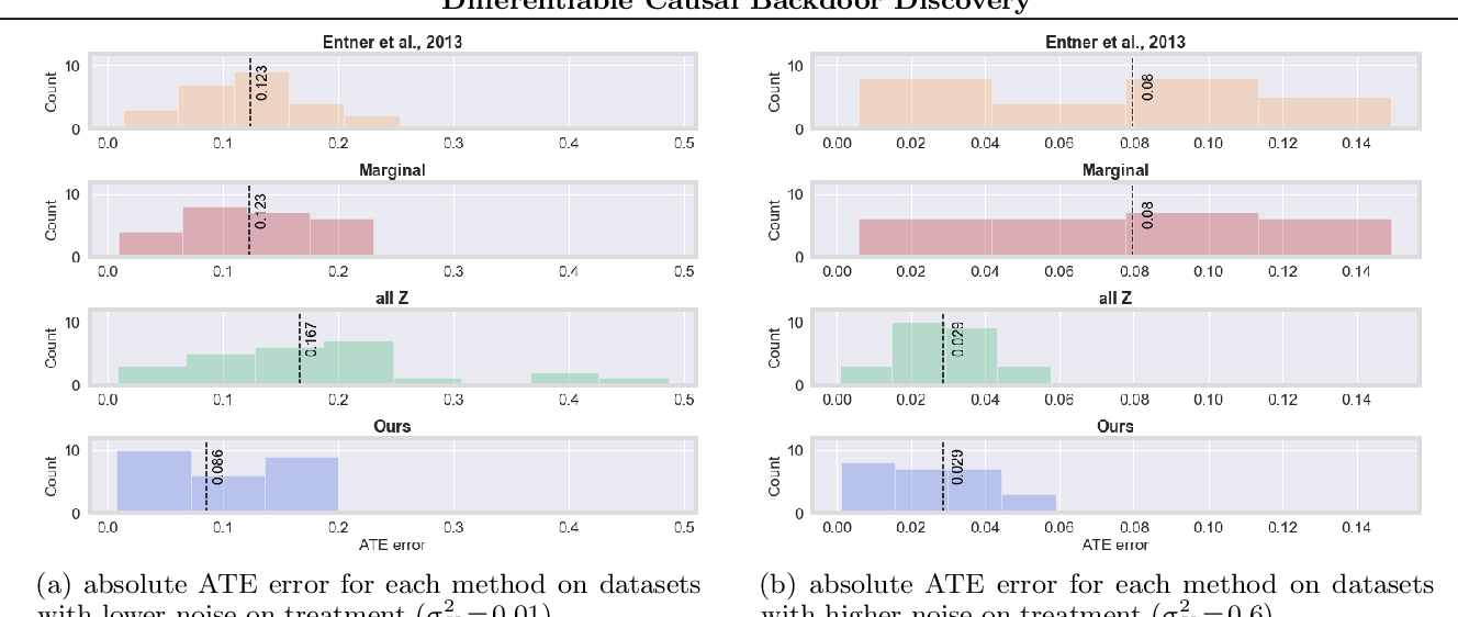 Figure 4 for Differentiable Causal Backdoor Discovery