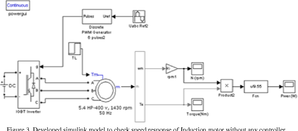 PDF] Speed Control of Induction Motor using PI and PID Controller