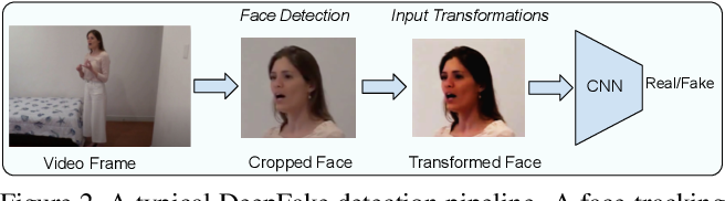 Figure 3 for Adversarial Threats to DeepFake Detection: A Practical Perspective