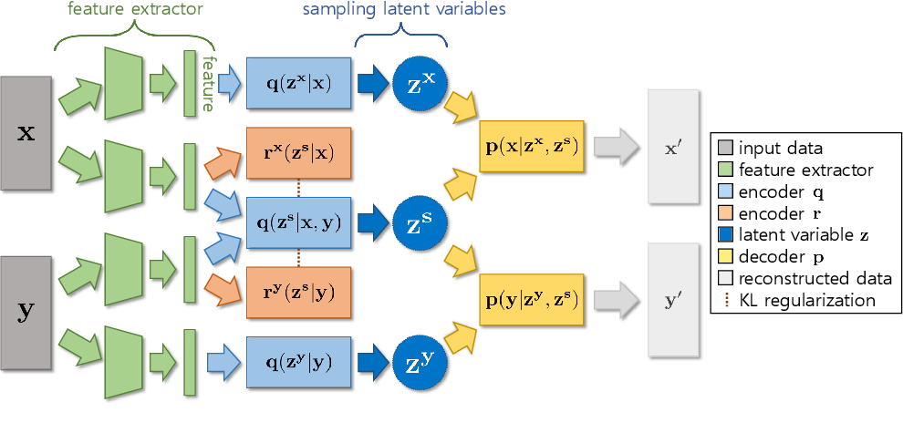 Figure 3 for Variational Interaction Information Maximization for Cross-domain Disentanglement