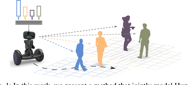 Figure 1 for Crowd-Robot Interaction: Crowd-aware Robot Navigation with Attention-based Deep Reinforcement Learning
