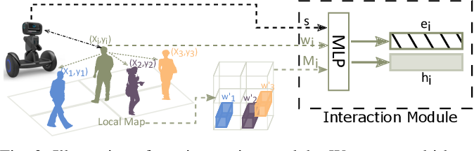 Figure 3 for Crowd-Robot Interaction: Crowd-aware Robot Navigation with Attention-based Deep Reinforcement Learning