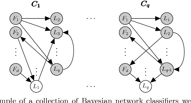 Figure 1 for Protein (Multi-)Location Prediction: Using Location Inter-Dependencies in a Probabilistic Framework