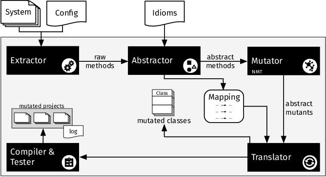 Figure 1 for DeepMutation: A Neural Mutation Tool