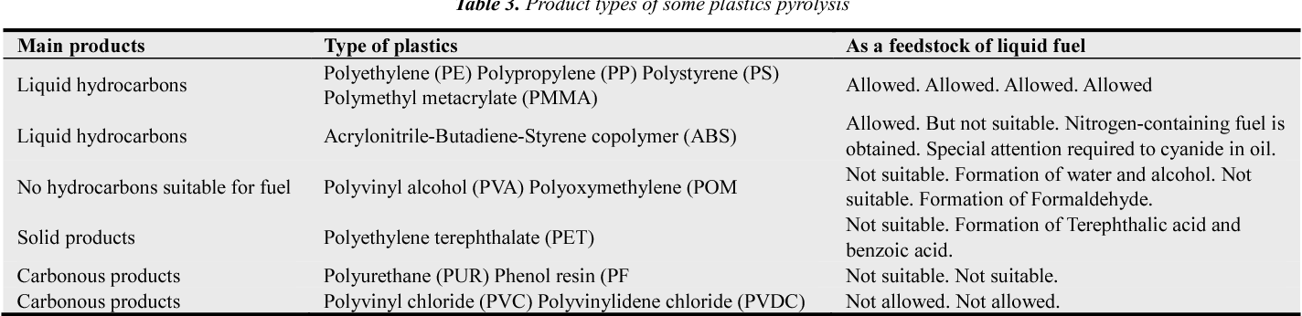 PDF] Recycling of plastic waste into fuels, a review - Semantic Scholar