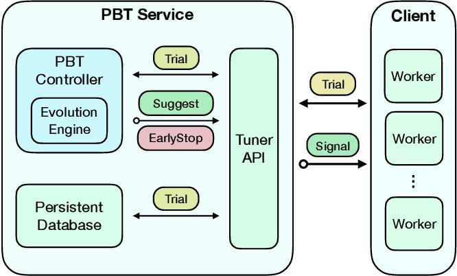 Figure 2 for A Generalized Framework for Population Based Training