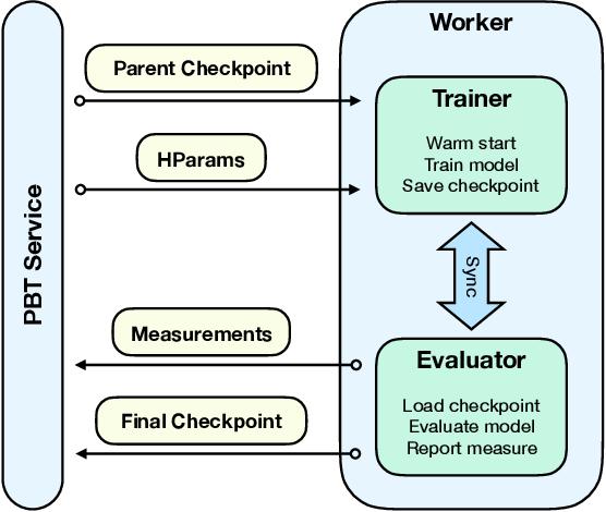 Figure 3 for A Generalized Framework for Population Based Training