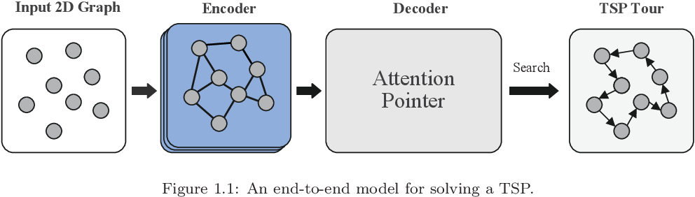 Figure 1 for Solve routing problems with a residual edge-graph attention neural network