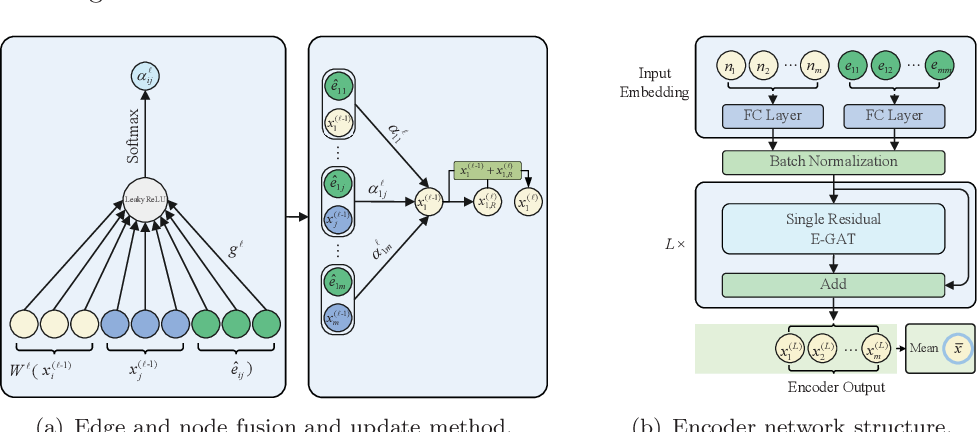 Figure 3 for Solve routing problems with a residual edge-graph attention neural network