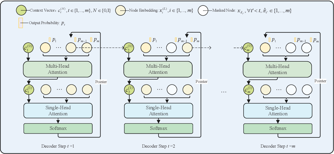 Figure 4 for Solve routing problems with a residual edge-graph attention neural network