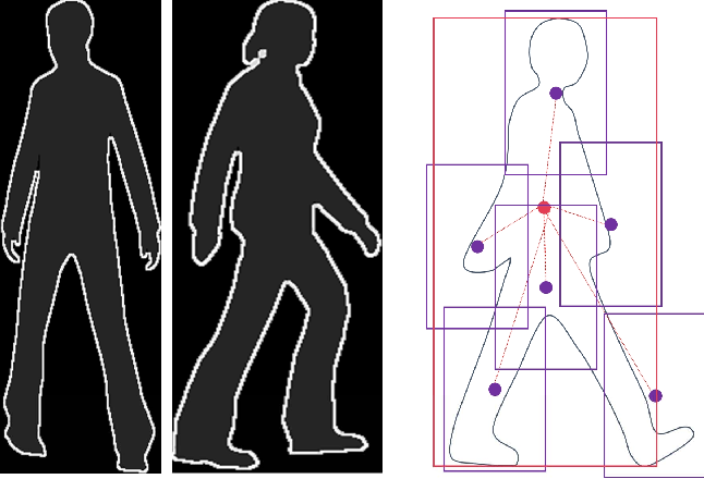 Figure 2 for From Virtual to Real World Visual Perception using Domain Adaptation -- The DPM as Example