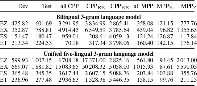 Figure 4 for Semi-supervised acoustic model training for five-lingual code-switched ASR
