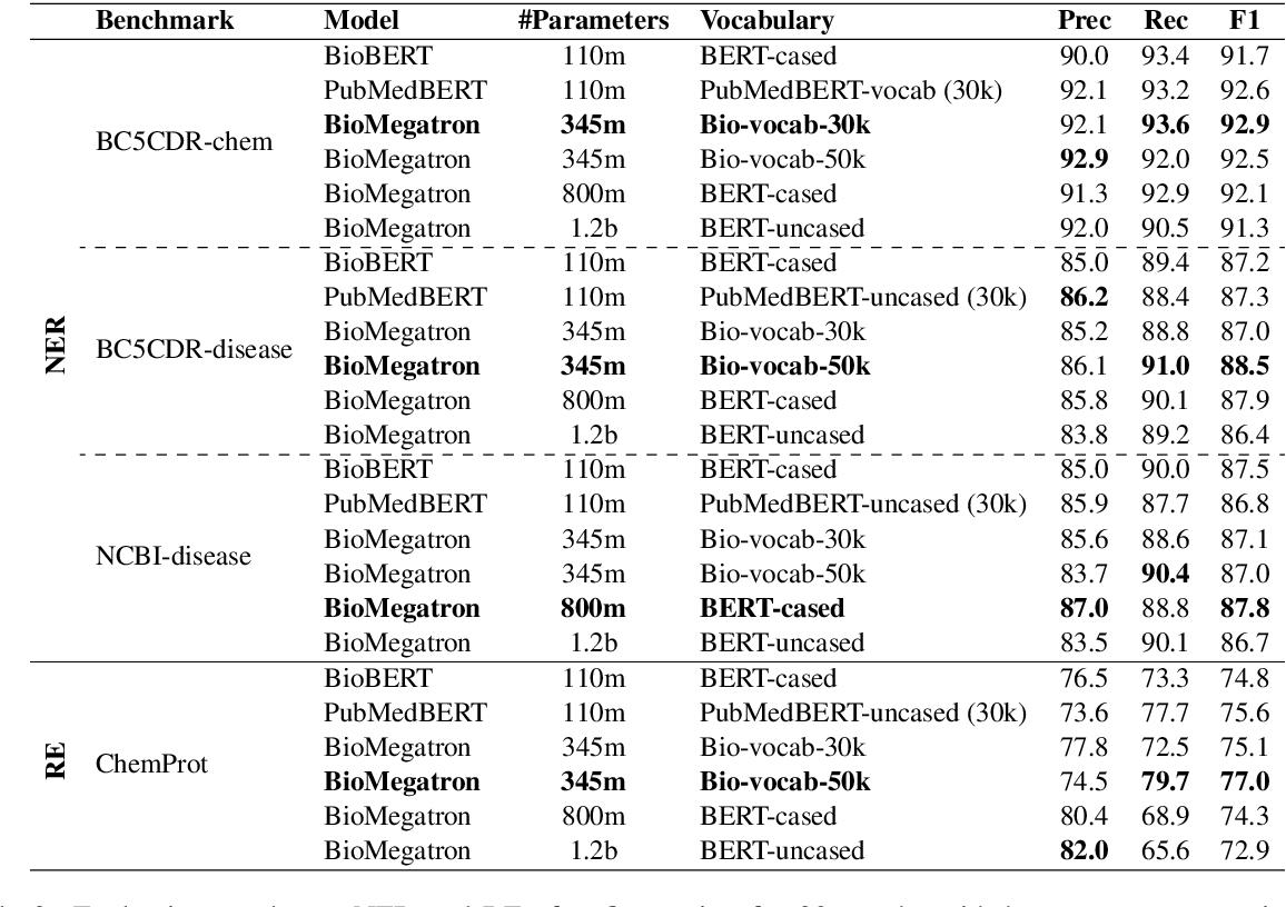 Figure 3 for BioMegatron: Larger Biomedical Domain Language Model