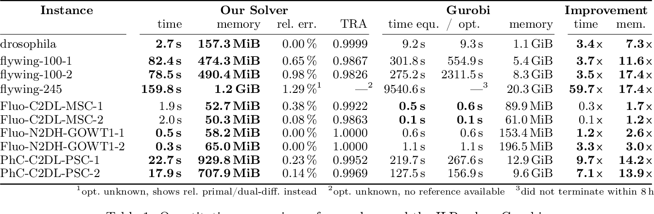 Figure 2 for A Primal-Dual Solver for Large-Scale Tracking-by-Assignment