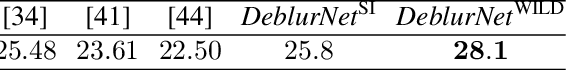 Figure 4 for Motion Deblurring in the Wild