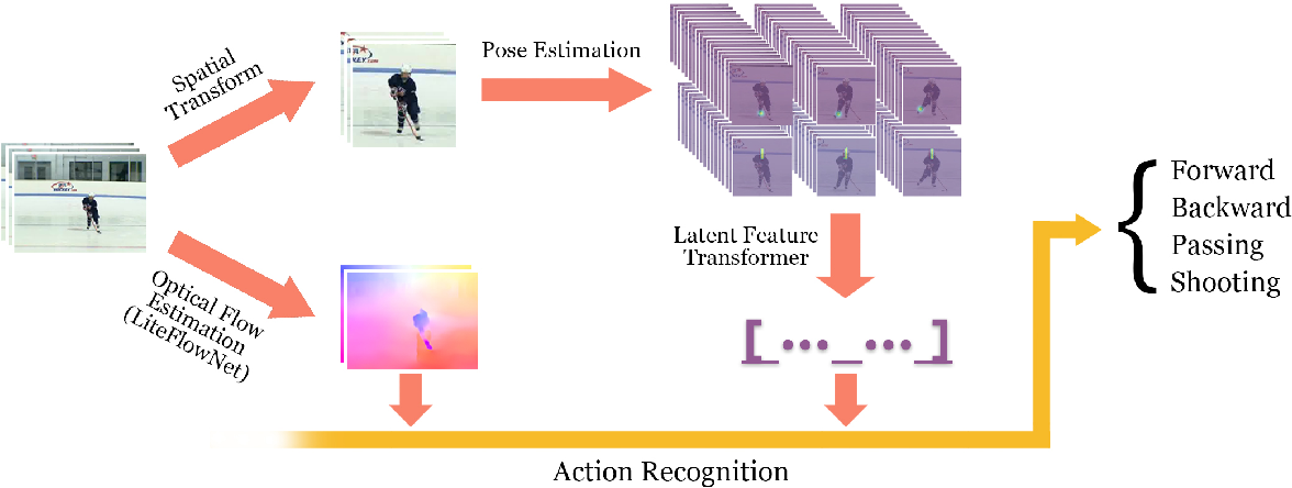Figure 1 for Temporal Hockey Action Recognition via Pose and Optical Flows