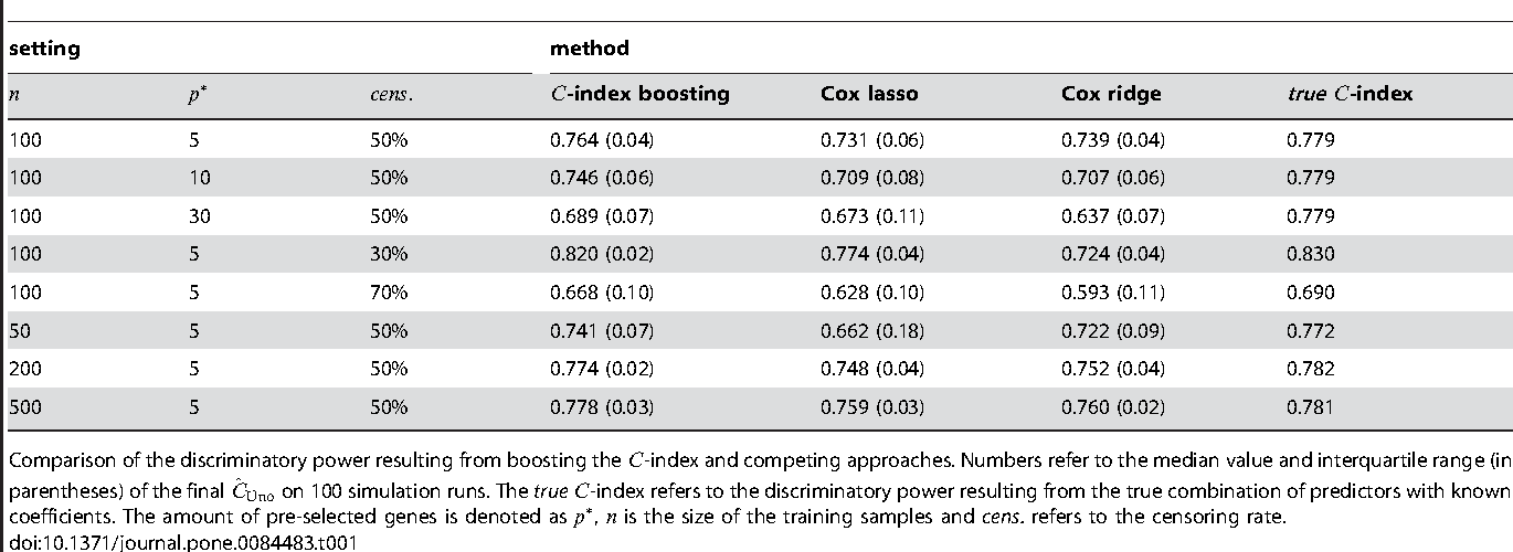 Figure 2 for Boosting the concordance index for survival data - a unified framework to derive and evaluate biomarker combinations