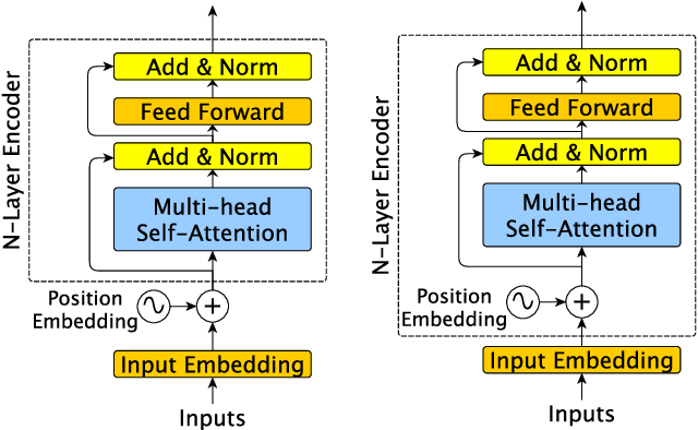 Figure 1 for Improve Transformer Models with Better Relative Position Embeddings