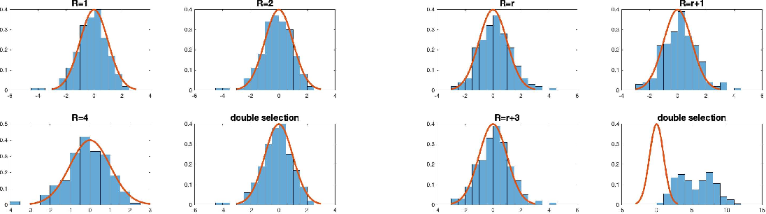 Figure 1 for Recent Developments on Factor Models and its Applications in Econometric Learning