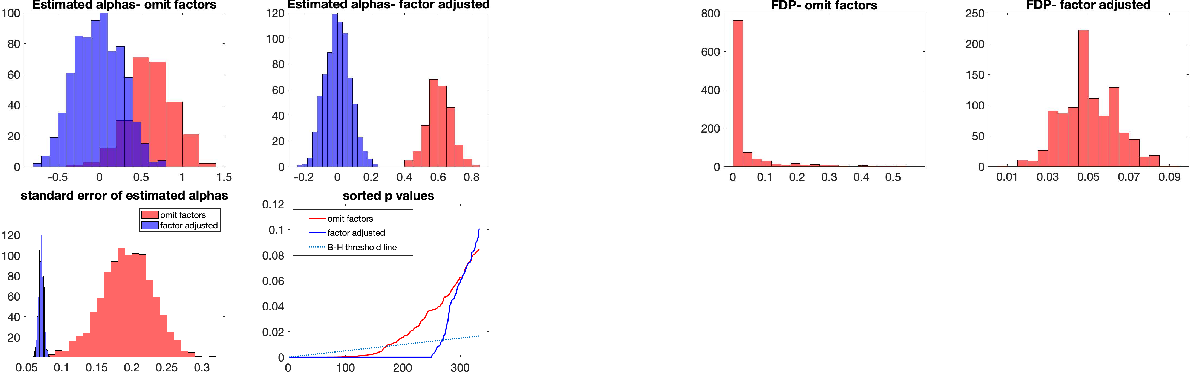 Figure 3 for Recent Developments on Factor Models and its Applications in Econometric Learning