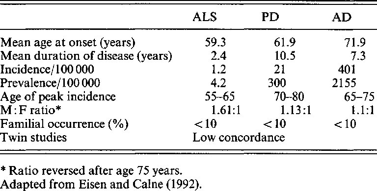 Table 8 1 from Amyotrophic lateral sclerosis  - Semantic Scholar