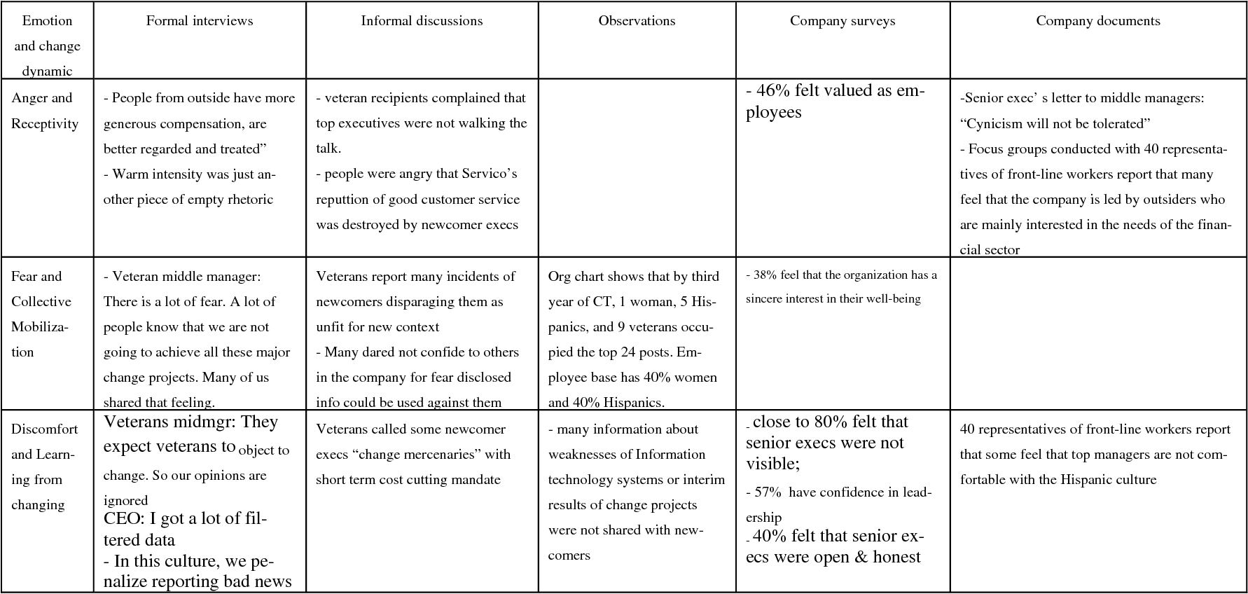 Table 2 from No   11903 Emotional Filtering in Strategic Change