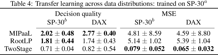 Figure 4 for MIPaaL: Mixed Integer Program as a Layer