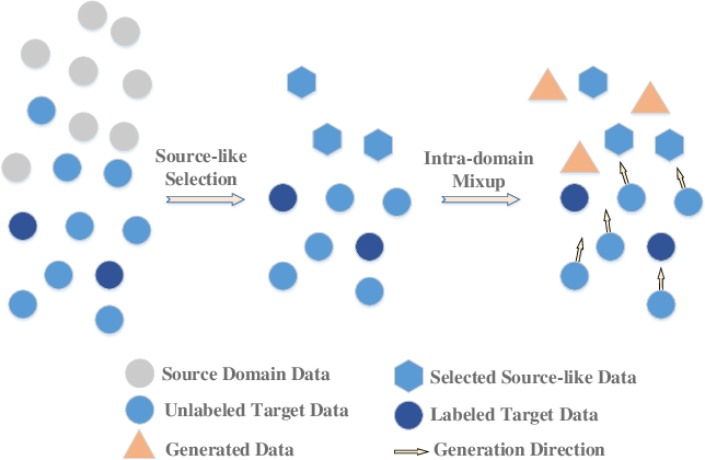 Figure 1 for Uncertainty-Guided Mixup for Semi-Supervised Domain Adaptation without Source Data