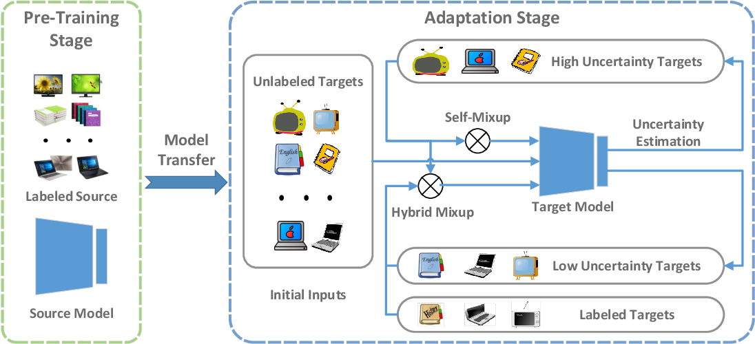 Figure 3 for Uncertainty-Guided Mixup for Semi-Supervised Domain Adaptation without Source Data
