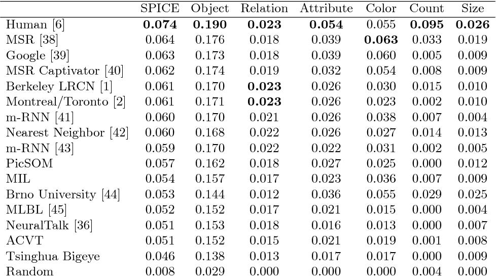 Figure 4 for SPICE: Semantic Propositional Image Caption Evaluation