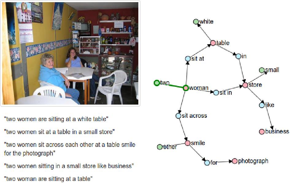 Figure 3 for SPICE: Semantic Propositional Image Caption Evaluation