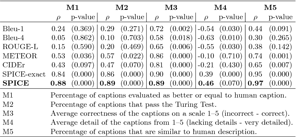 Figure 2 for SPICE: Semantic Propositional Image Caption Evaluation