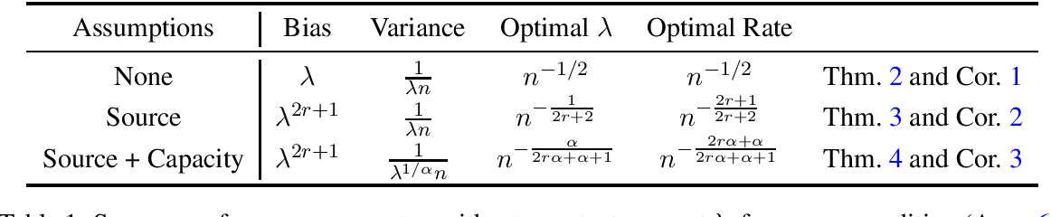Figure 1 for Beyond Least-Squares: Fast Rates for Regularized Empirical Risk Minimization through Self-Concordance