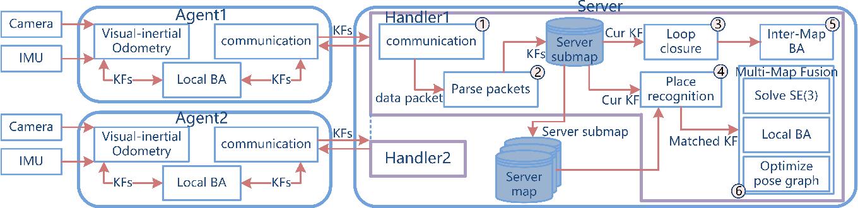 Figure 1 for Collaborative Visual Inertial SLAM for Multiple Smart Phones