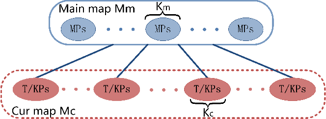 Figure 2 for Collaborative Visual Inertial SLAM for Multiple Smart Phones